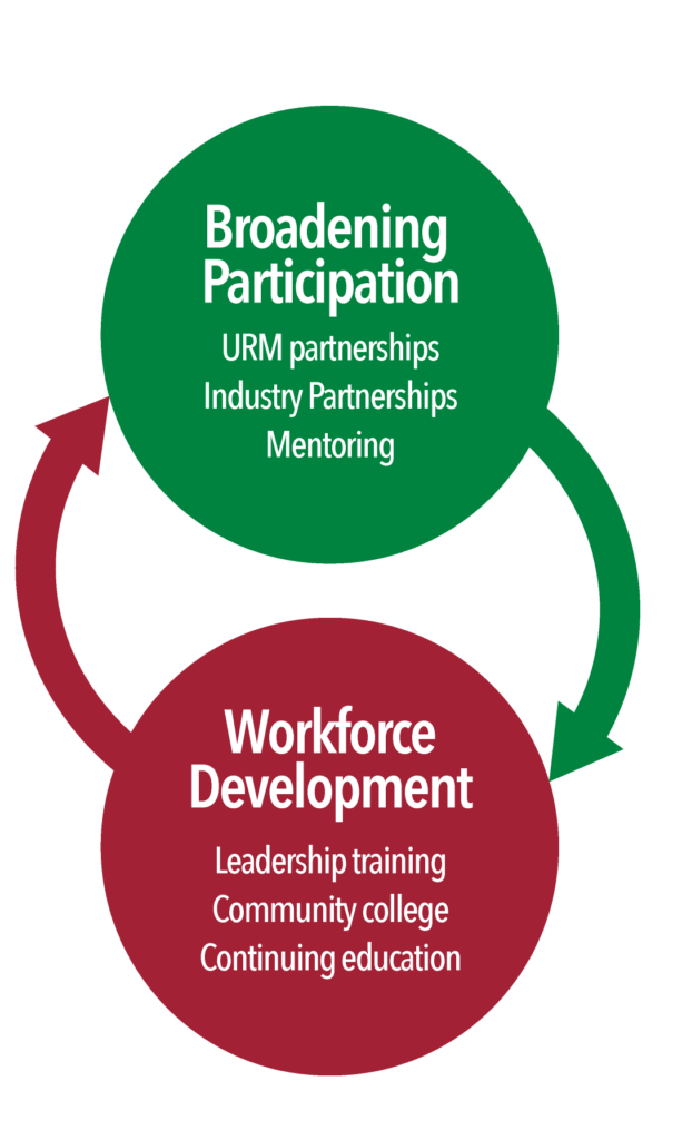Education and workforce development and broadening participation are intertwined