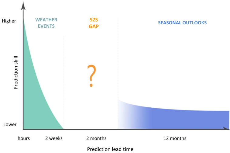 Sub-seasonal to seasonal scale gaps