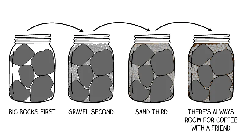 Step by step: fill your jar with big rocks first