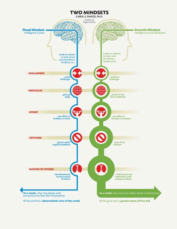 Growth Mindset outcomes