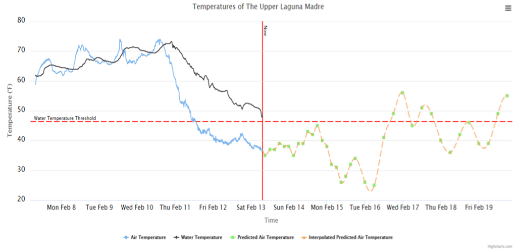graph of temperatures of the upper Laguna Madre over the February 2021 cold snap