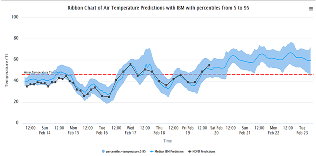 chart of air temperature predictions with OBM over time during the February 2021 cold snap