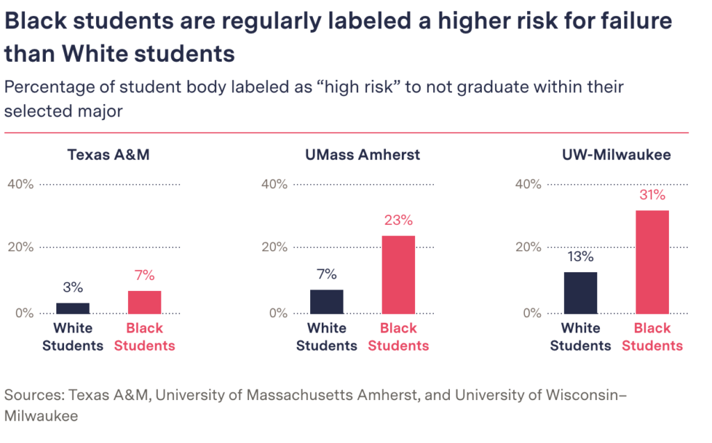 Graph of students labeled as high risk